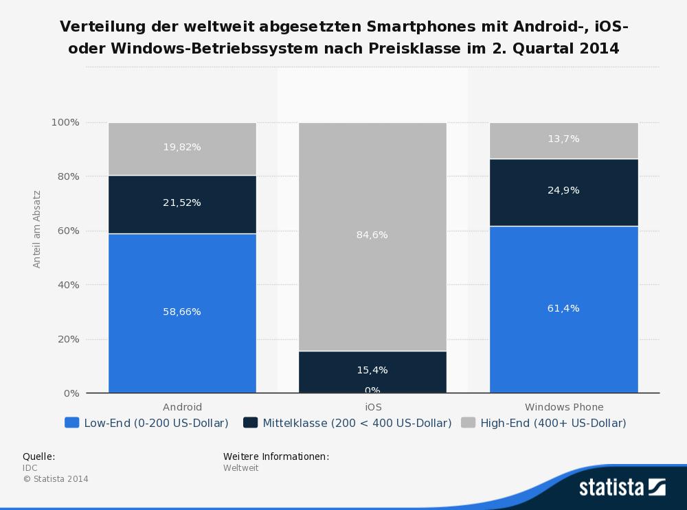 Verteilung von Betriebssysteme bei Smartphones